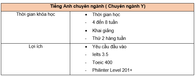 khoa-hoc-tieng-anh-chuyen-nganh-y