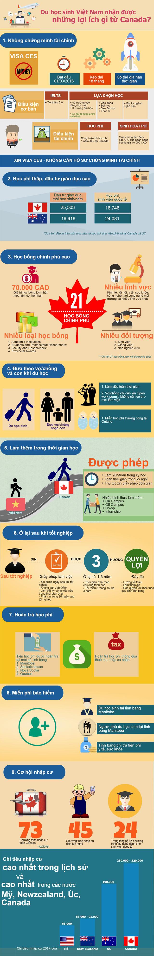 infographics Lợi ích Canada mang lại cho Sinh viên Việt Nam Trong năm 2017