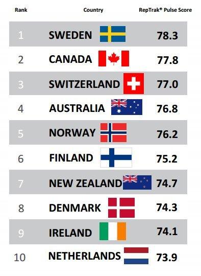 Canada xếp thứ 2 sau Thụy Điển trong bảng xếp hạng Country RepTrak 2016