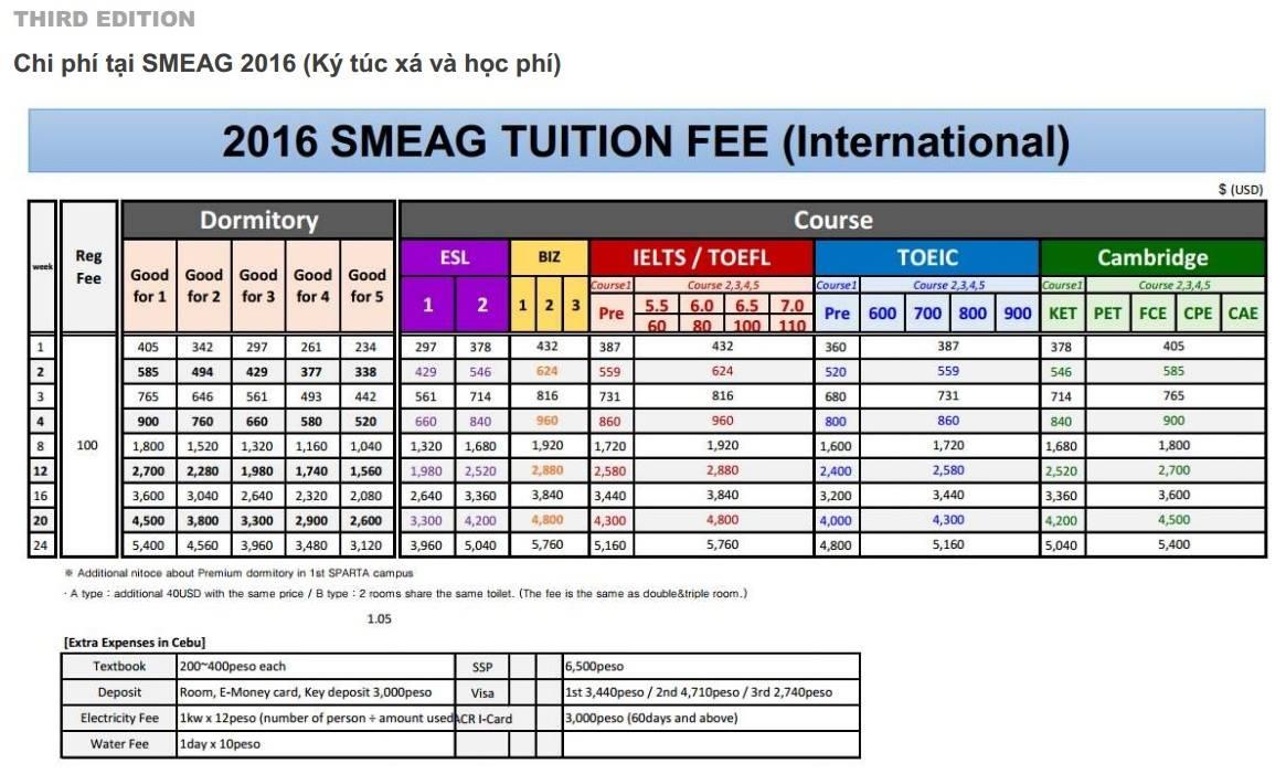 Chi phí cho khóa học IELTS tại trường SMEAG