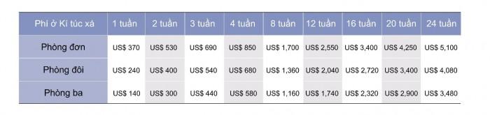 Bảng chi phí ăn ở tại ký túc xá