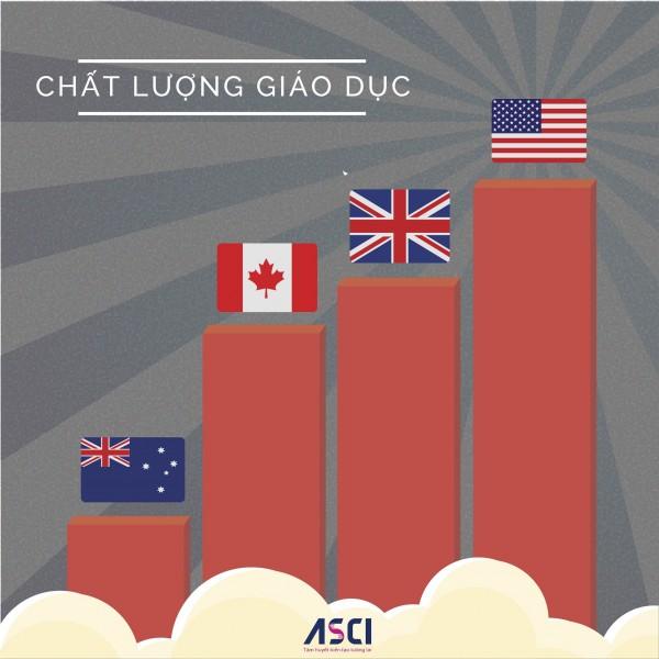 Chất lượng giáo dục tại Canada, Mỹ, Anh, Úc đều thuộc top 10 thế giới
