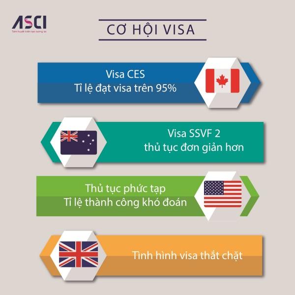 Chính sách visa CES đem lại cơ hội visa dễ dàng nhất