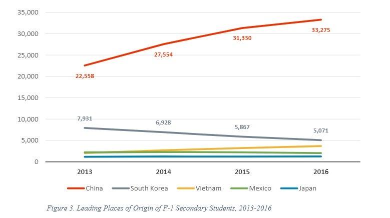 Biểu đồ về số lượng học sinh trung học cơ sở nhận visa F-1 năm 2013-2016 (Nguồn: IIE)