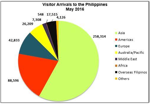 Philippines là điểm đến yêu thích của nhiều du khách từ Mỹ, Canada, Anh và Úc