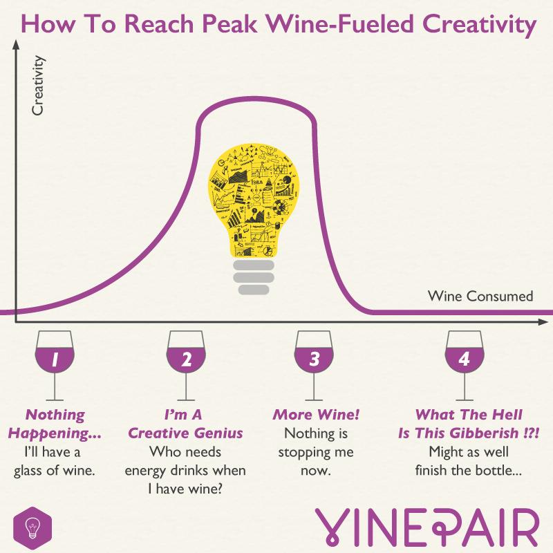 rượu vang giúp sáng tạo