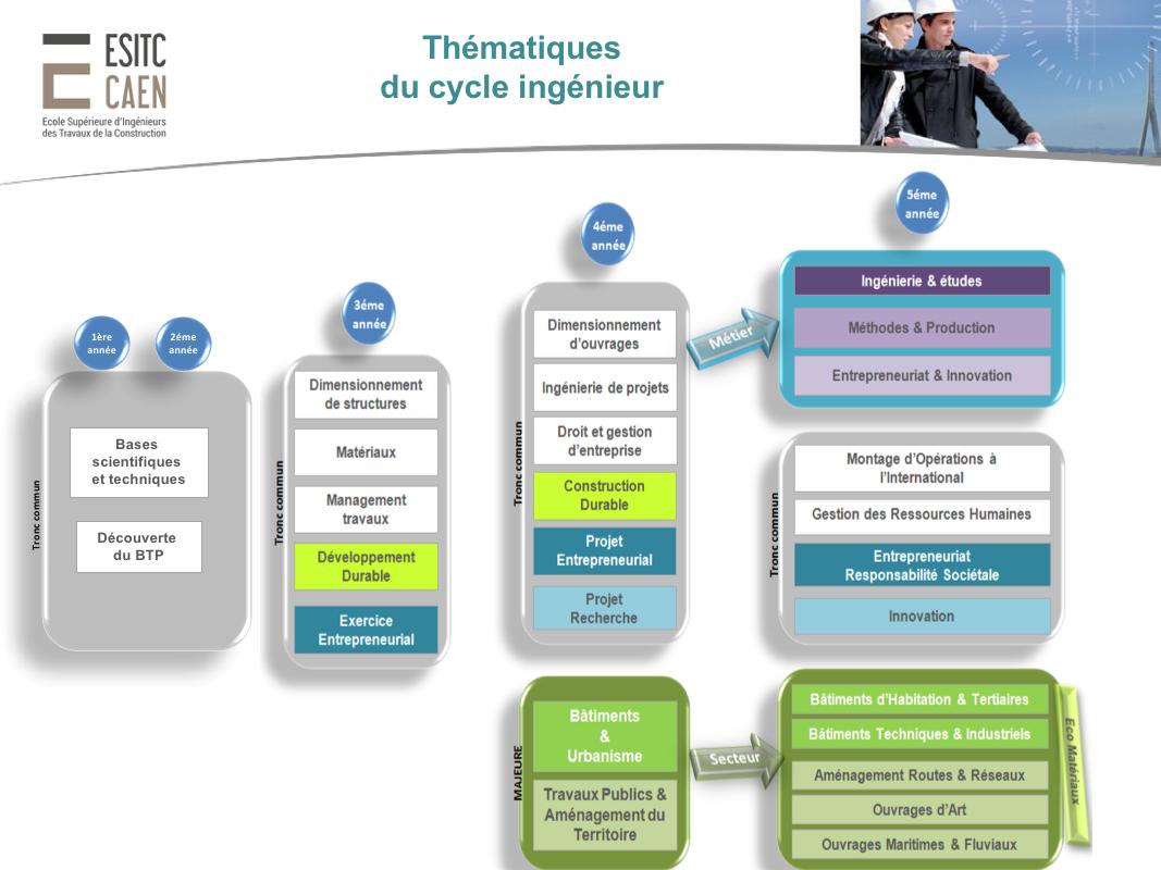 Quy trình học tập tại một trường ngành kỹ thuật tại Pháp